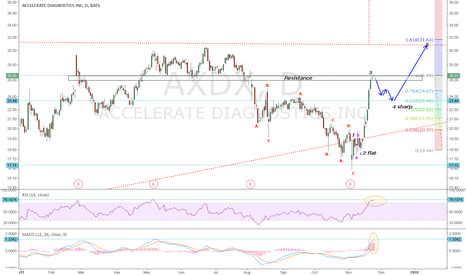 AXDX: AXDX: Wave 3 hitting Resistance. Wave 4 zig zag appears likely.