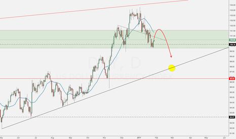 DXY: USD US Dollar Trade Plan Analysis