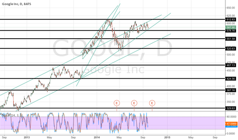 GOOGL: my first line real line set up.