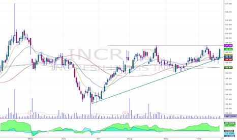 INCR: Survival breakout
