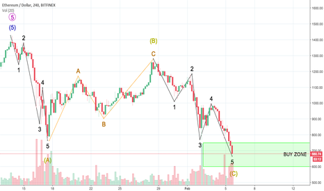 ETHUSD: ETH Correction Almost Over