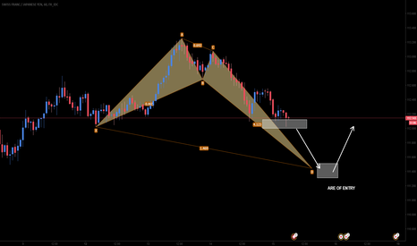 CHFJPY: CHFJPY Bullish Crab Formation and Long Opportunity