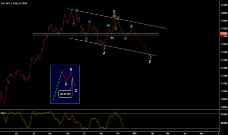 EURUSD: EUR/USD - IN A ZIG-ZAG -> FURTHER DOWNSIDE