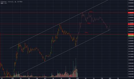 ETHBTC: ETH/USD 이더리움 가격 대응
