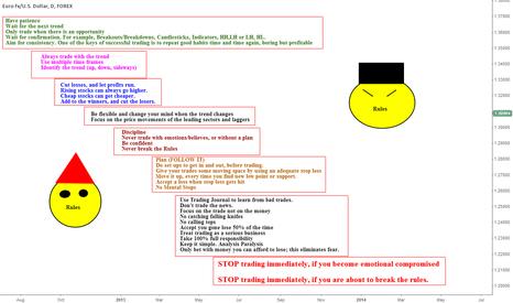 EURUSD: Trading RULES!!!