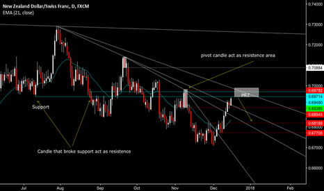 NZDCHF: NZDCHF resumption to the downside