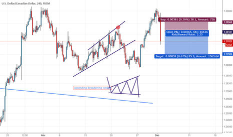 USDCAD: sell UCAD momentum