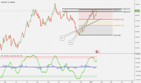 AUDJPY: ANOTHER POSSIBLE TRADE SETUP
