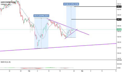 AJANTPHARM: Long on CMP or Pull back