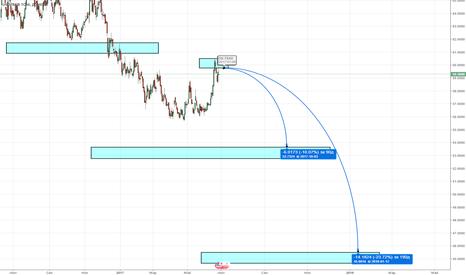 USDRUB_TOM: USD/RUB шорт от маржинальной зоны