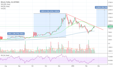 BTCUSD: BTCUSD - About to go bullish  (+ 100% potential)