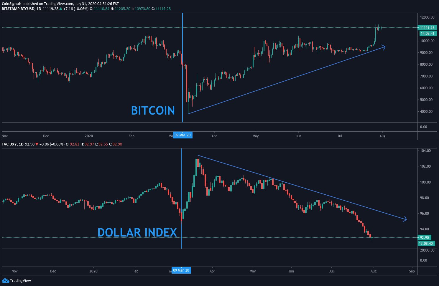 Dollar Index Dxy Vs Bitcoin Btc For Bitstamp Btcusd By Coinsignals Tradingview