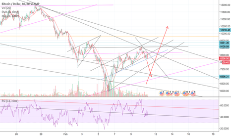 BTCUSD: BTC TO 7k & and we have been calling every move!!!!!!!!!!!!!