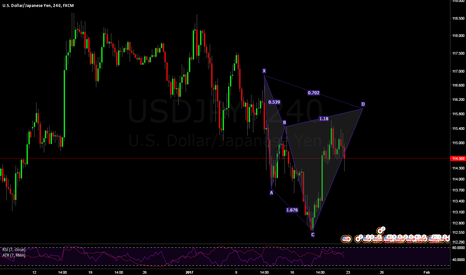 USDJPY: Potential 4HR Bear Cypher at 115.94