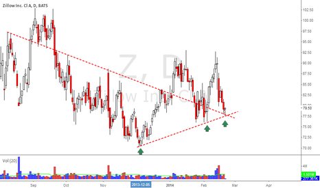 Z: Z - Bounce off support