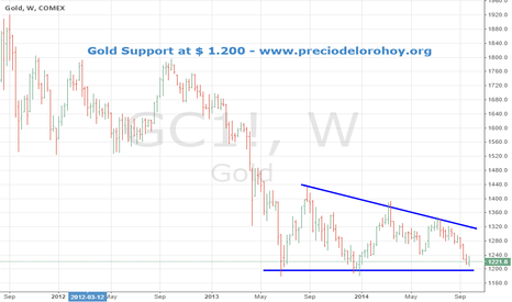 GC1!: Is it time to buy Gold?