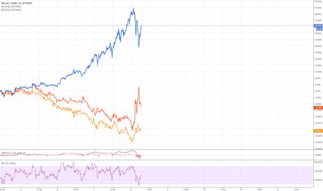 BTCUSD: BTC v BCH & BTG Price Comparison Chart