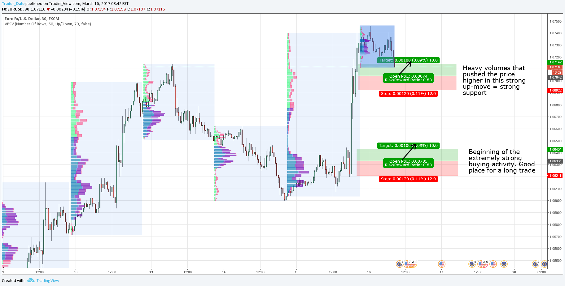 EUR/USD intraday levels for 16 3 2017