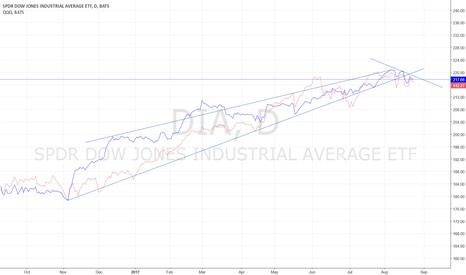DIA: S&P & NASDAQ DOWNTREND HAS BEGUN