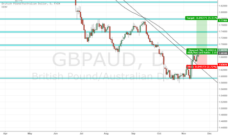 GBPAUD: GBP/AUD long potential