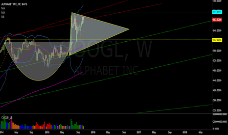 GOOGL: Google Cup and Handle Formation
