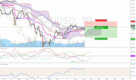 XAUUSD: Gold, weak bullish trend
