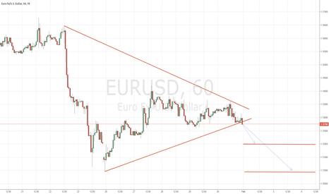 EURUSD: EURUSD GOING DOWN