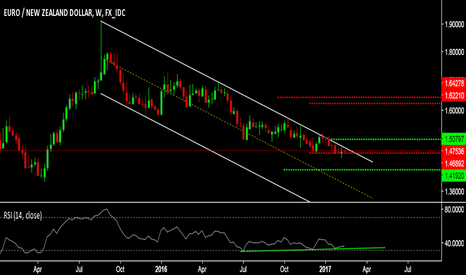 EURNZD: I HOPE IT IS TIME TO BREAK!