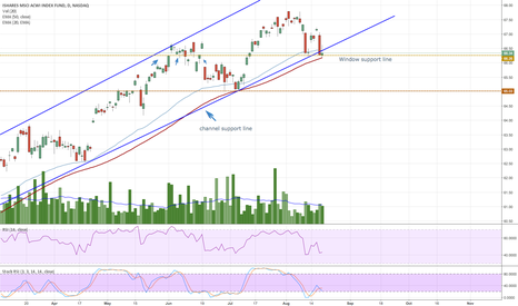 ACWI: Bounce off of windows & Channel support line