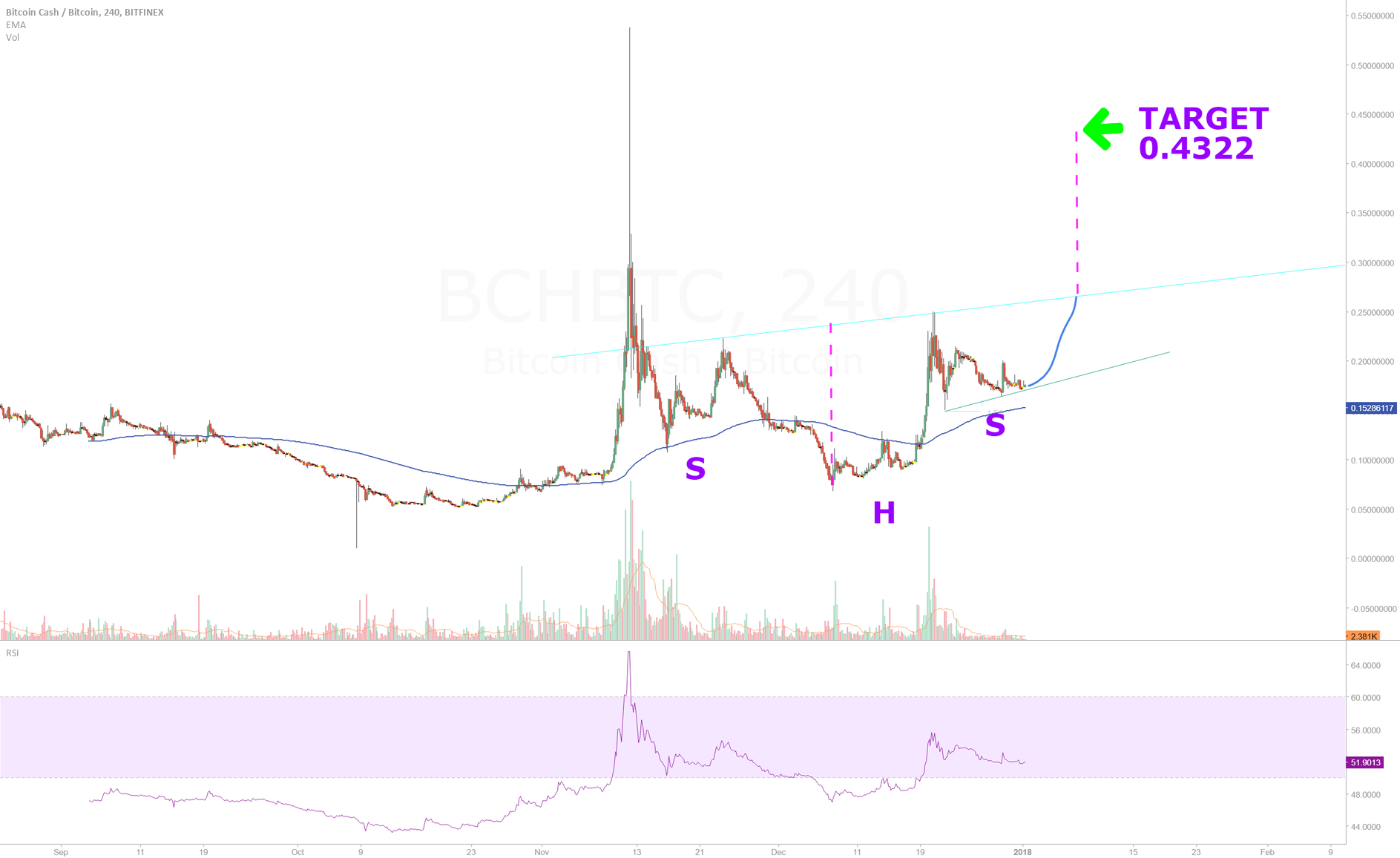 BCH about to moon (READ DESCRIPTION)