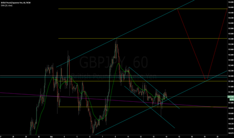 GBPJPY: GBPJPY - long, breakout/retest of minor channel