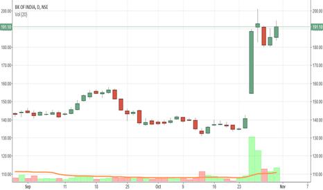 BANKINDIA: BANK OF INDIA, INTRADAY