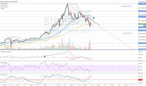 BTCUSDT: Bitcoin Buy Opportunity