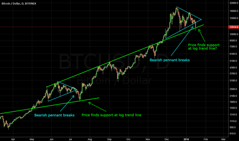 BTCUSD: Bitcoin Correction: Deja Vu