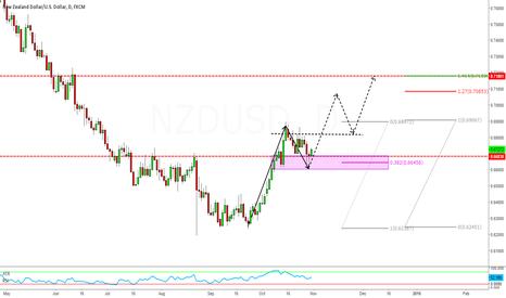NZDUSD: NZDUSD break above and close above