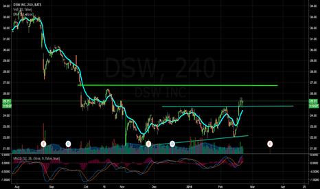 DSW: DSW: Breakout?