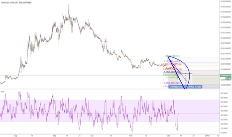 OMGBTC: Omgbtc: more drop down by hitting the trend line