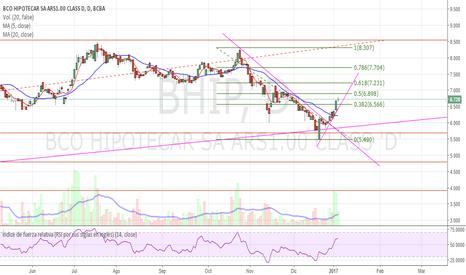 BHIP: BHIP - Profit Target 7.25?