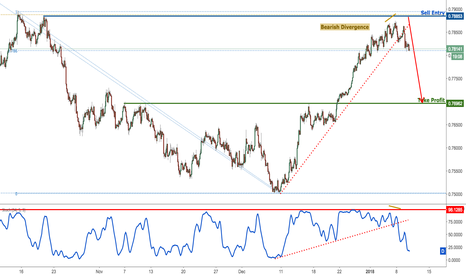 AUDUSD: AUDUSD has broken key support, time to sell