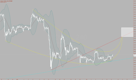 BTCUSD: simple as is