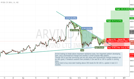 ARVIND: Arvind - Long trade might be coming in