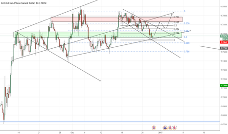 """GBPNZD: GBP/NZD - """"Corrective Structure Over? Fib conf, Support Zone"""""""