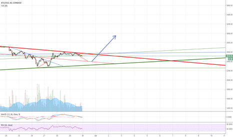 BTCUSD: Breakout so unlikely that it is possible?