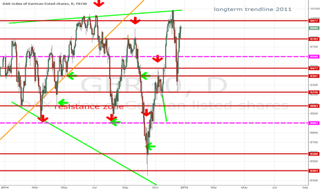 GER30: Positive or negative year for the DAX?