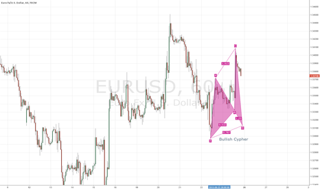 EURUSD: Cypher Pattern on M15 EURUSD