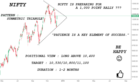 NIFTY: NIFTY IS PREPARING FOR A 1,000 POINT RALLY ??? {BULLISH}