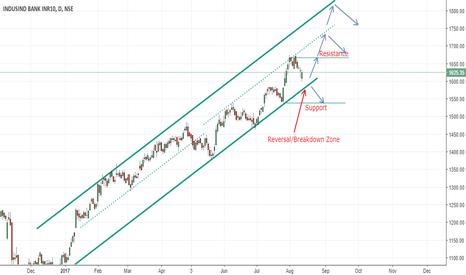 INDUSINDBK: Indusind Bank Price Channel Movement