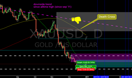 XAUUSD: XAUUSD @ daily @ Recovering into FED & ECB dates while 1st Q. ?