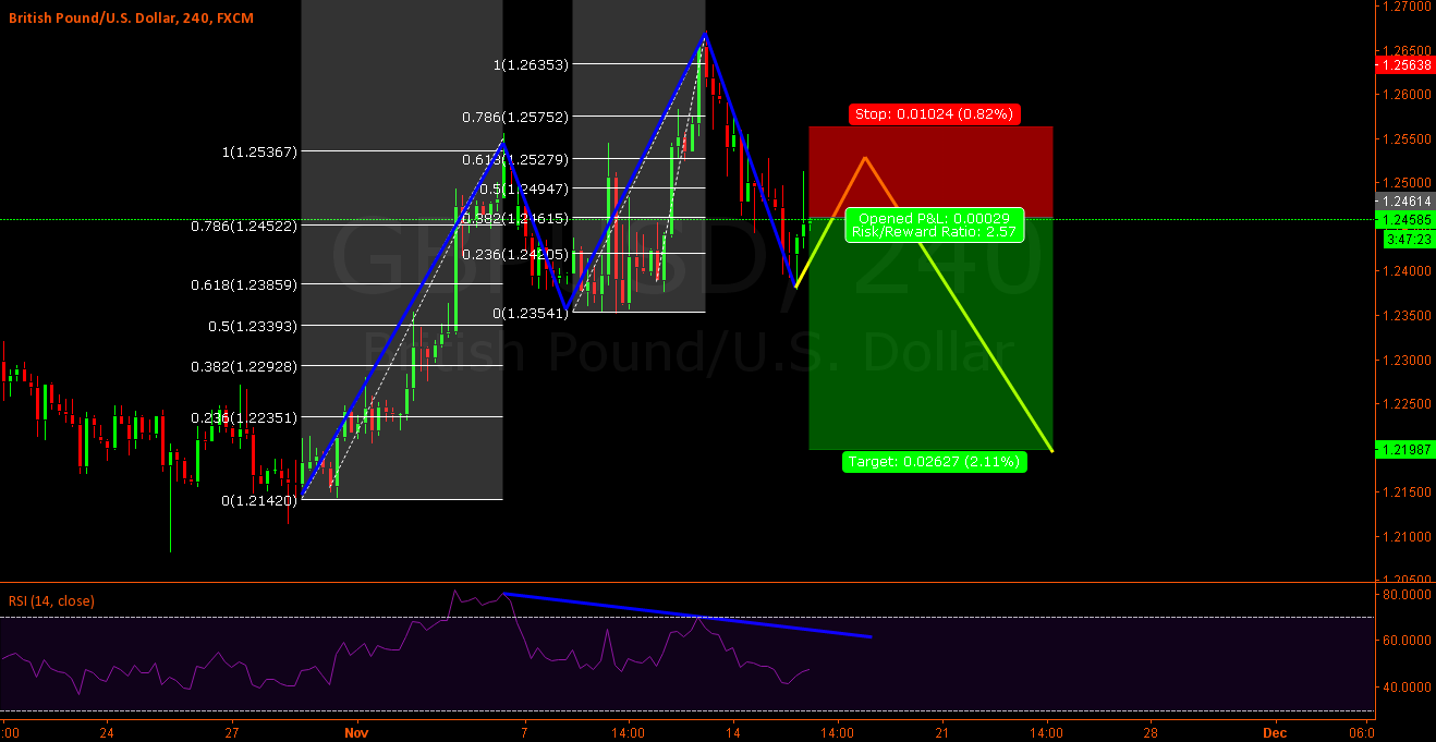 Gbp-Usd - 3rd Wave failed, back to 1.22?
