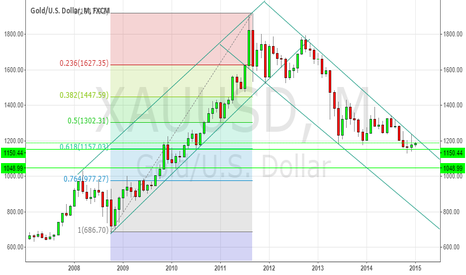 XAUUSD: GOLD Monthly Chart - Long Term View